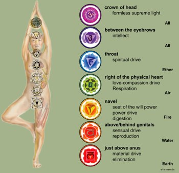 Chakra Chart